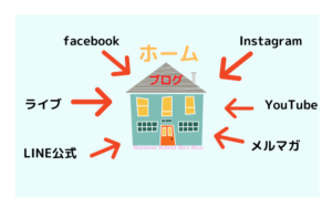 集客につなげる基本動線の作り方ブログとSNSについて